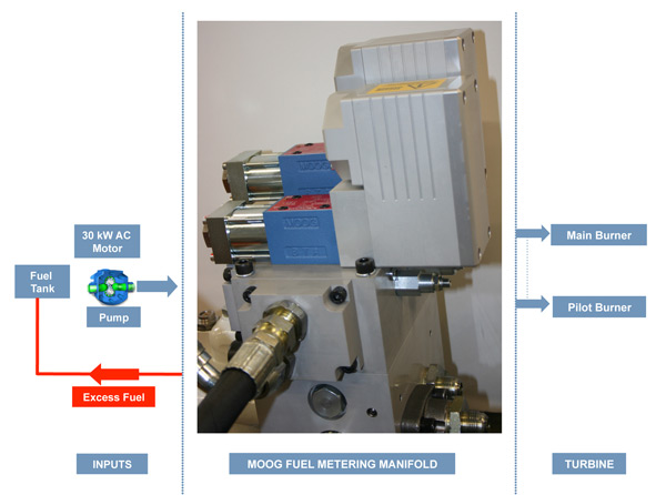 Metering-manifold