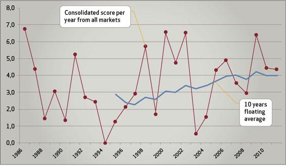 InnoScore Graph
